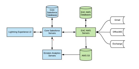 Einstein Activity Capture - Data Stored in AWS