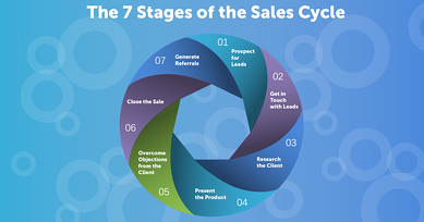 A Guide to Mastering the 7 Stages of the Sales Cycle