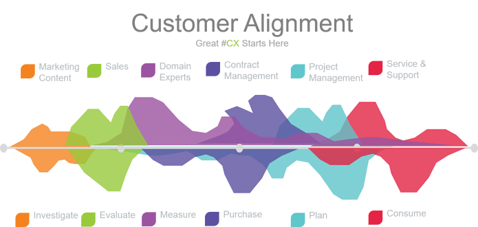 Great Customer Experience Starts Here