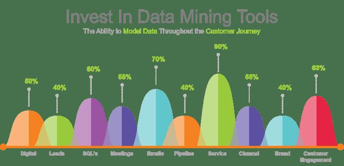 Data Model The Customer Journey