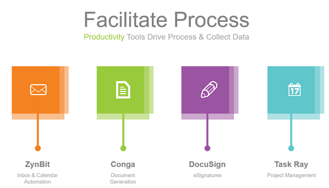 Productivity Tools Drive Process & Collect Data