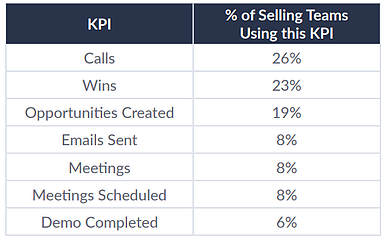 Sales Data: 7 Ways to Use Them for Closing More Deals