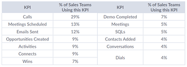 How to Maximize Your Meetings Scheduled KPI with Automated Scheduling