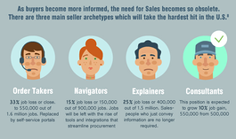 What the job of a B2B Salesperson will look like in the year 2030
