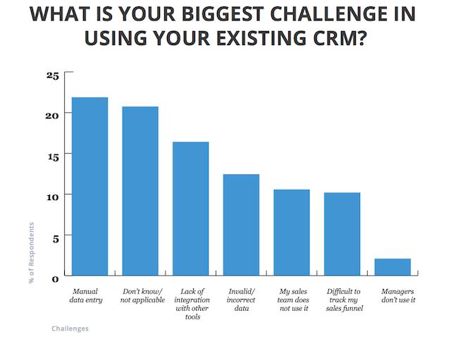 sales-data-analysis--Biggest_CRM_challenge_chart_SOIS