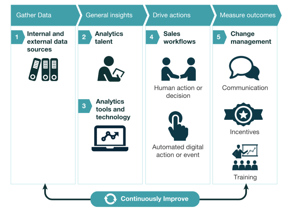 sales-data-analysis--sales analytics program