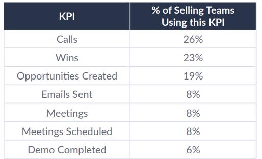 LevelEleven's Sales KPI Report