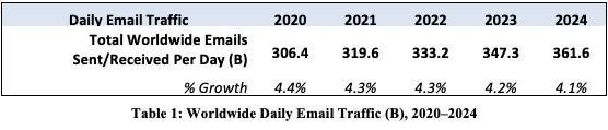 Email Statistics Report-Radicati